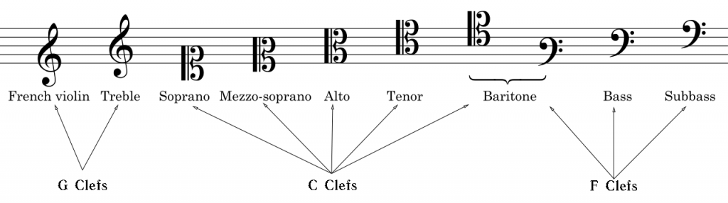 All Clefs