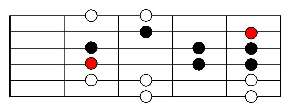 Aeolian Mode - Fingering
