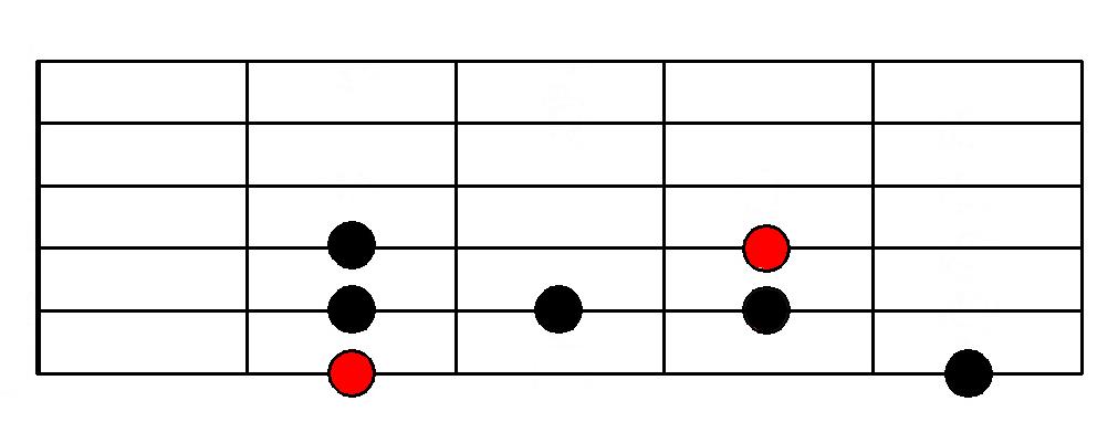Blues Scale - Fingering