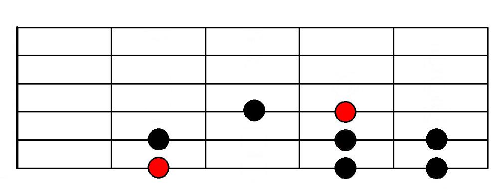 Harmonic Minor Mode - Fingering
