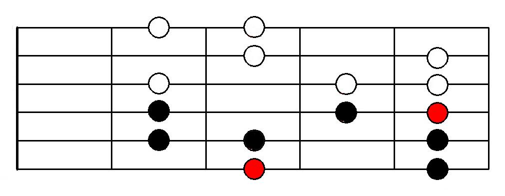 Ionian Mode (Major) - Fingering