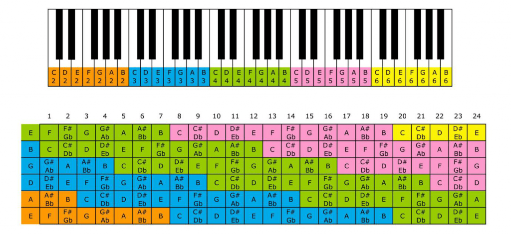 Notes and octaves in guitar and piano keyboard