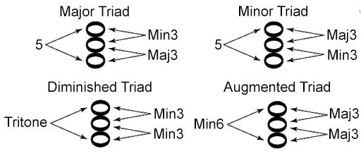 Four Basic Triads